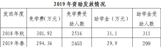 衡阳幼儿师范学校教育质量年度报告(2019年)